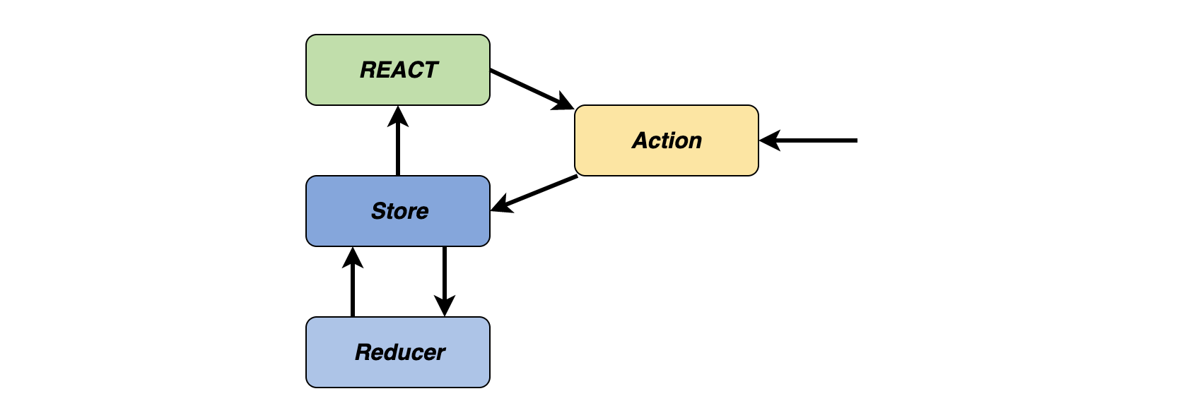 引入React设计模式:Flux,Redux和Context API插图(5)